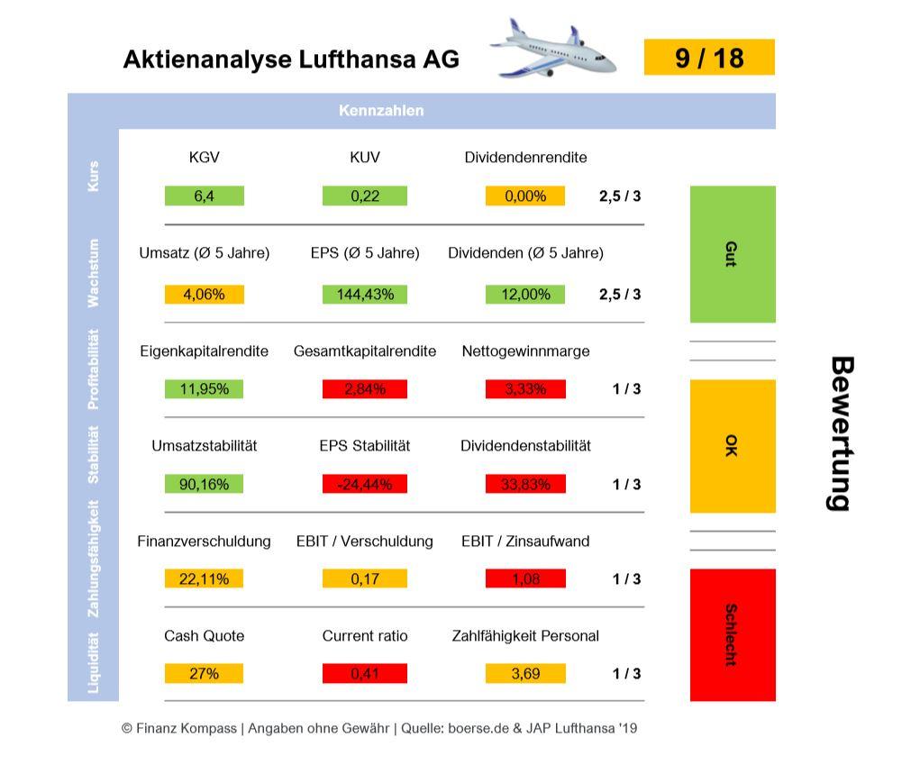 Die Aktenanalyse von Lufthansa AG ergibt neun von achtzehn Punkten.