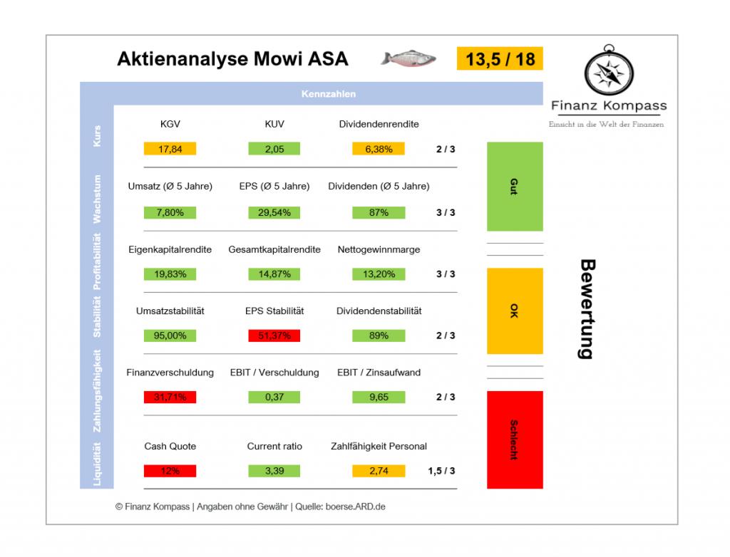 Graphische Darstellung der Aktienanalyse von Mowi ASA - Bewertung: 13,5 / 18