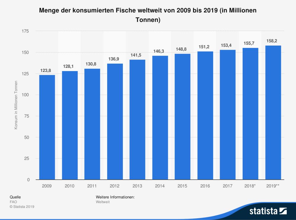 Abbildung des globalen Fischkonsumes von 2009 bis 2019, welcher signifikant angestiegen ist.