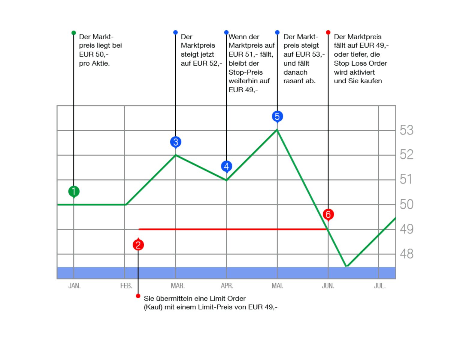 Visuelle Darstellung eines Limit Orders anhand eines Kursverlaufs.