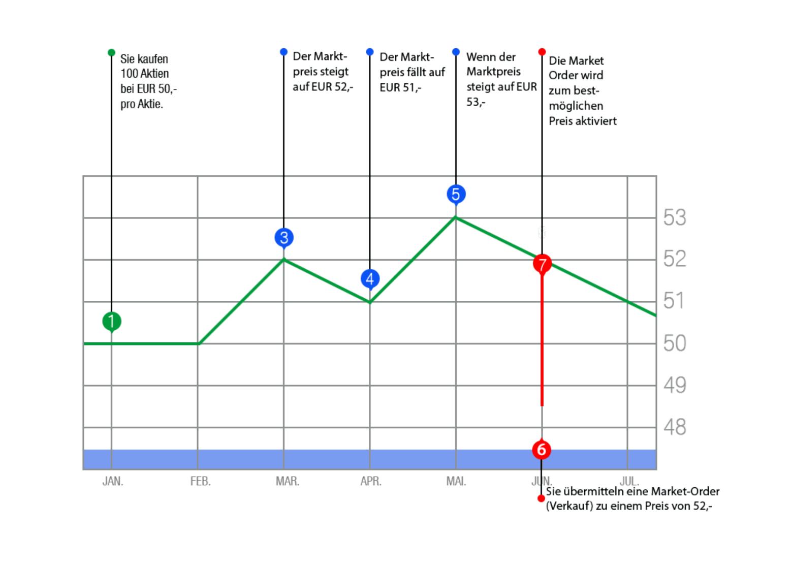 Visuelle Darstellung eines Market Order anhand eines Kursverlaufs.