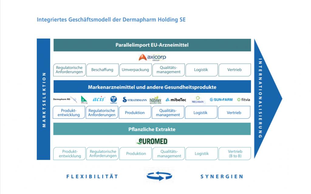 Darstellung des Geschäftsmodells der Dermapharm Holding.