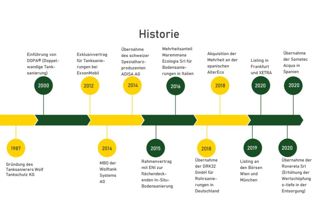 Historie der Wolfstank-Adisa Holding AG