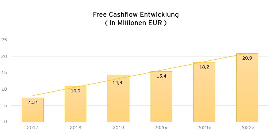 Free Cashflow Entwicklung sowie Prognose von 2017 bis 2022