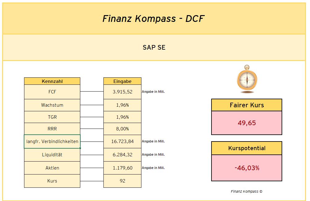 Berechnung des fairen Kurses für SAP mittels DCF-Modell - fairer Kurs = 49,65 bei einer Renditeerwartung von 8 %