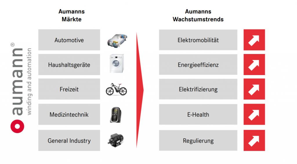 Aumann Unternehmensprofil