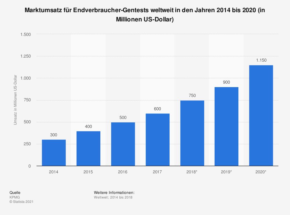 Marktumsatz für Endverbraucher-Gentests von 2014-2020