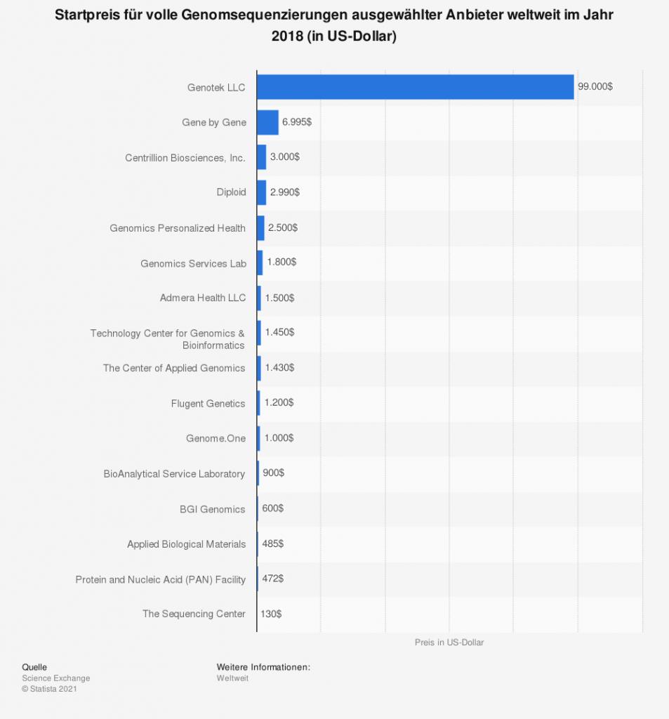 Startpreis für volle Genomsequenzierungen ausgewählter Anbieter weltweit im Jahr 2018: Fulgent - 1,200 $