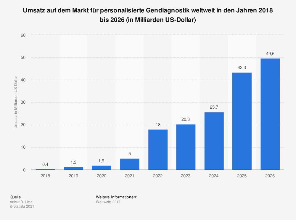 prognostizierter Marktumsatz für personalisierte Gendiagnostik weltweit von 2018 bis 2026: 0,4 Mrd. USD - 49,6 Mrd. USD