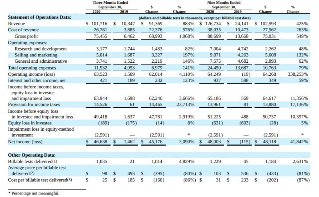 verkürzte Konzern-Gewinn- und Verlustrechnung im 3Q: Umsatz 2020 - 101,716 Mio. USD, Umsatz 2019 - 10,347 Mio. USD