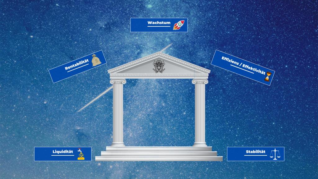 Aktienanalysemodell von Finanz Kompass