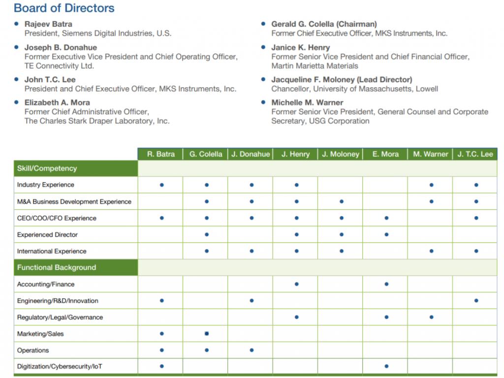Abbildung Mitglieder Aufsichtsrat sowie deren Fachwissen und Funktionshintergrund