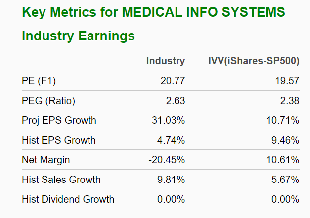 Kennzahlen Industry medizinische Informationssysteme
