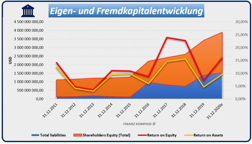 Eigen- und Fremdkapitalentwicklung