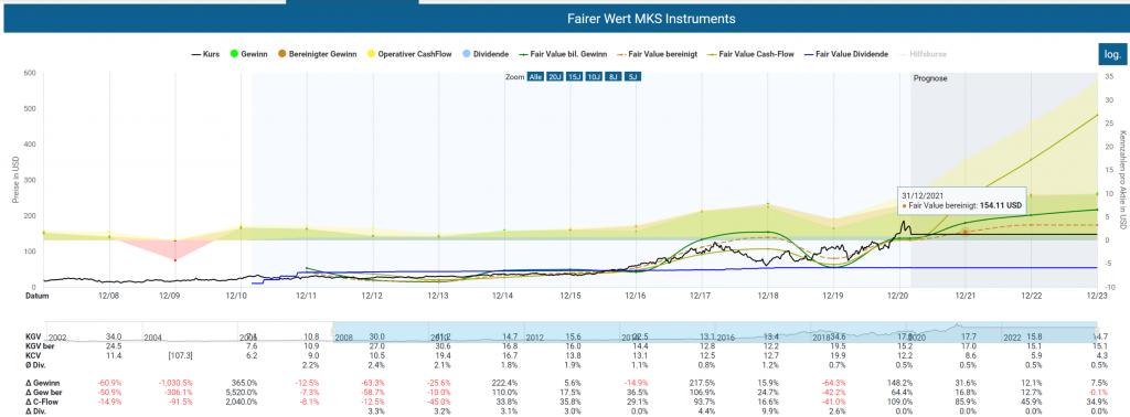 MKS Fair Value bereinigt