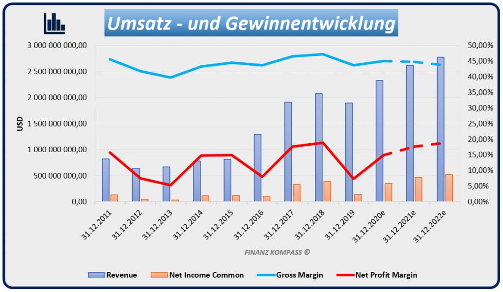 Umsatz- und Gewinnentwicklung MKS