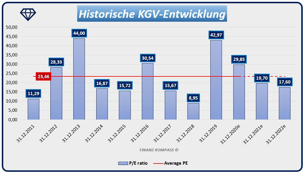historische KGV-Entwicklung