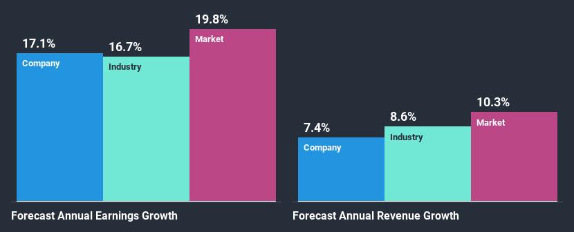 jährliche Umsatzwachstumsrate: Unternehmen - 17,1 %, Industrie - 16,7 %, US-Markt 19,8 %; Gewinnwachstumsrate: Unternehmen - 7,4 %, Industrie 8,6 %, US-Markt 10,3 %