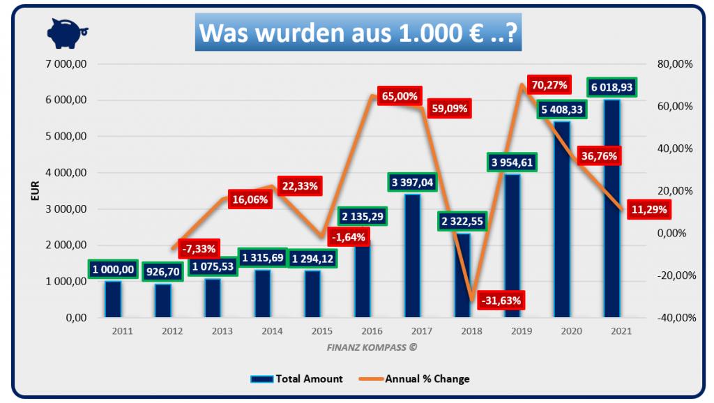 Anlageentwicklung von 1.000 EUR auf 10 Jahre