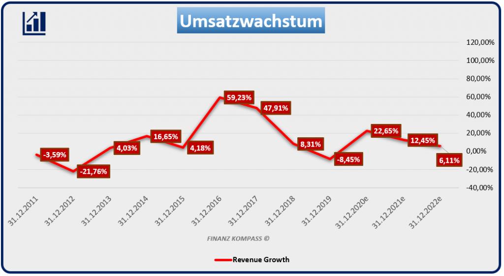 relativer Umsatzwachstum