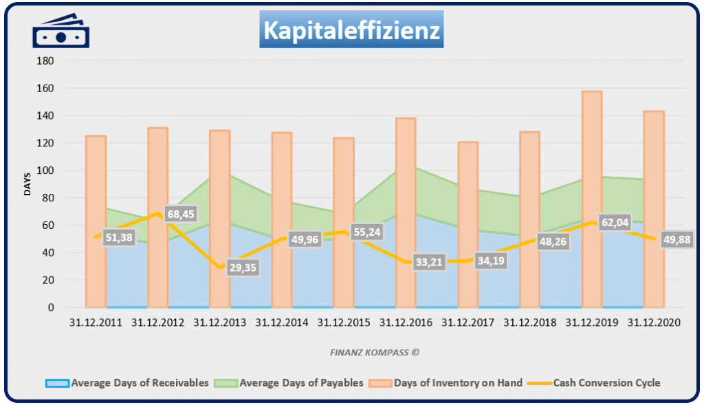 MKS Kapitaleffizienz anhand Cash Conversion Cycle & Zahlungsziele