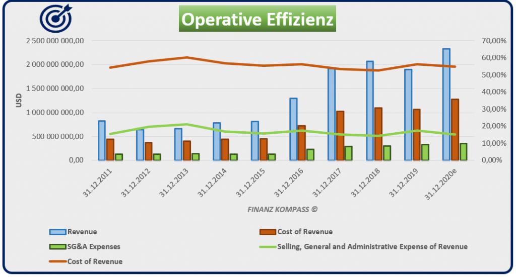 Operative Effizienz von MKS