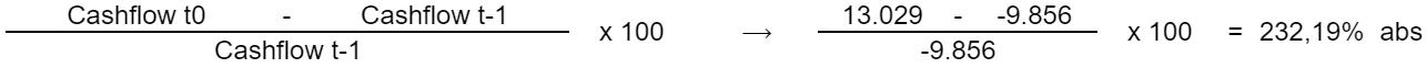 Cashflow t0 minus Cashflow t-1 geteilt durch Cashflow t-1