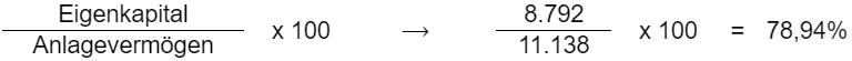 (Eigenkapital / Anlagevermögen) * 100