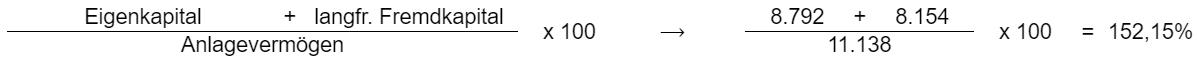 (Eigenkapital + langfristiges Fremdkapital) / Anlagevermögen * 100