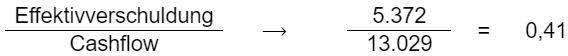 Effektivverschuldung / Cashflow
