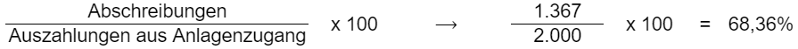 (Abschreibungen / Auszahlungen aus Anlagenzugang) * 100