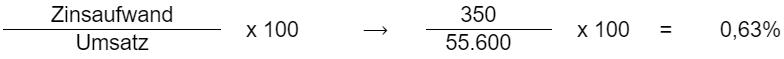 (Zinsaufwand / Umsatz) * 100